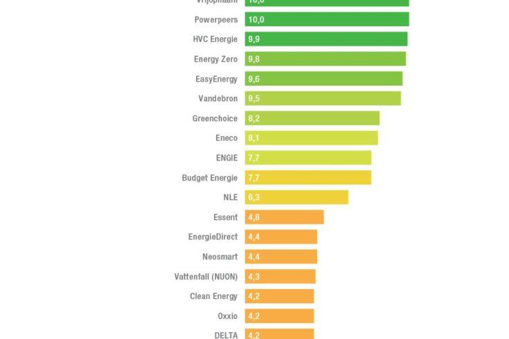HWDuurzaam samen met Om | Nieuwe Energie voor 6e jaar groenste energieleverancier